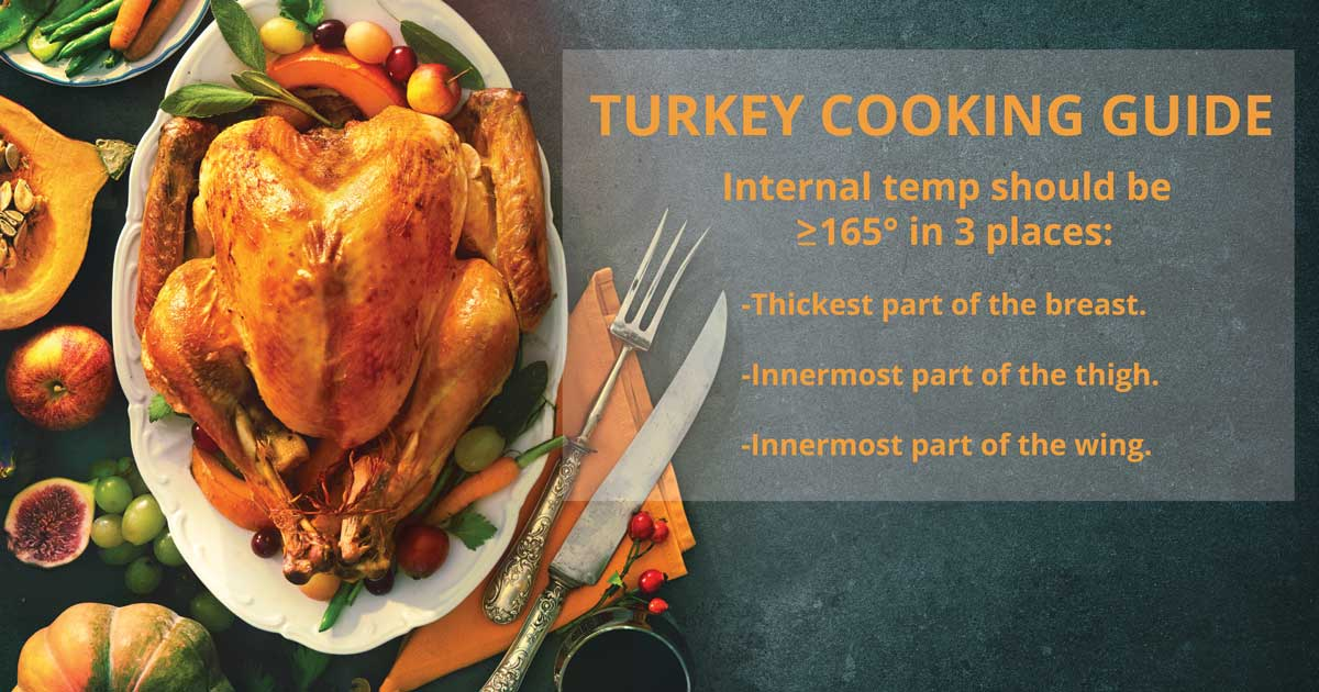 Turkey Cooking Guide. Internal temp should be greater than 165 degrees in 3 places: thickest part of breast, innermost part of thigh, innermost part of the wing.